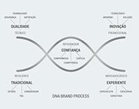 Desenvolvimento de DNA de Marca