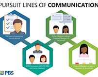 Pursuit Lines of Communication