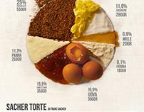 Sacher torte Infographic