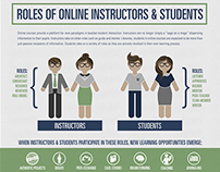 Roles of Online Instructors & Students
