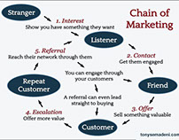 Title- Chain Of Marketing - Tony Semadeni