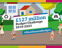 £127 million Budget Challenge