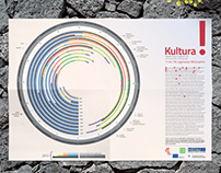 Kultura! vijačnica / Culture! helix