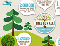 Tree for All Infographic