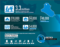 Infographic for WFP