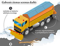 Infographic: Road maintenance during the winter season