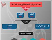 انفوجرافيك إحصائية مواليد النصف الأول من عام 2017-ليبيا