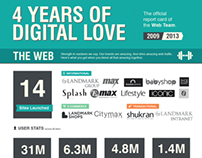 4 Years of Digital Love - Web Team Infographic