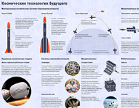 Space technologies of the future