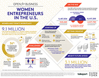 Women Entrepreneurs in the U.S.