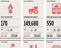 U.S. Jobs Infographic