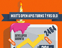 1 Year of API at MXIT