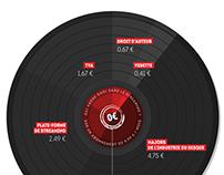 Musique - Les revenus du streaming