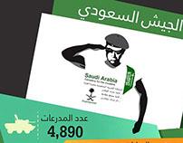 إنفوجرافيك: القوات المسلحة السعودية في أرقام