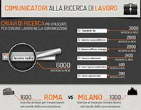Infografica - Lavoro Comunicazione