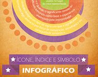 """Infográfico """" Ícone, índice e símbolo"""""""
