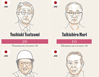 Forbes' Billionaires List