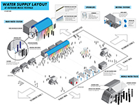 Water Supply Layout at Outdoor Music Festivals