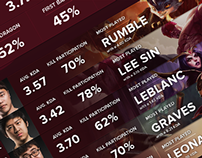 2015 NA & EU LCS Spring Split Overview Infographics