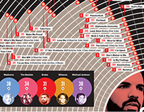 ROLLING STONE - Drake's Chart Domination