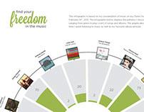 iTunes Infographic