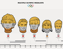Multiple Olympic Medalists - Infographic