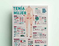 Infografía · Violencias de género