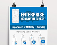 Infographic Samsung & Enterprise Mobility in Turkey