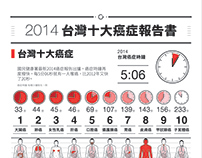 [平面]2014台灣十大癌症報告書