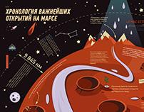 Mars / Infographics