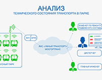 "AIS ""SMART TRANSPORT"""