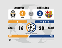 Champions League Final Infographics | Highsnobiety
