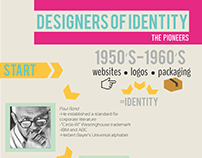 Designers of Identity- A Timeline Infographic