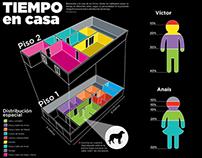 Infografía Tiempo en Casa