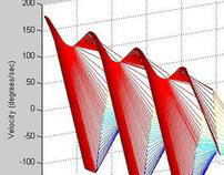 Three-Dimensional Graphs for Ankle Kinetics: Matlab