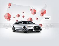 Audi: RFI