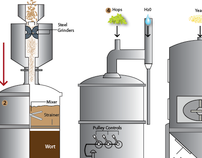 Infographic - How to Brew Beer