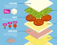 Sándwich de Miga: Infografía - 2011