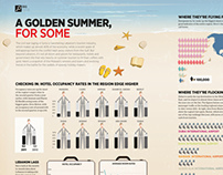 Golden Summer