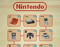 Nintendo History [infographic]