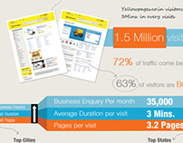 Infographics for www.yellowpages.co.in