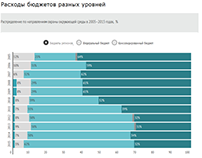 Как и сколько тратят на защиту природы в России