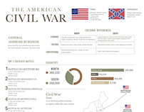Civil War Infographic