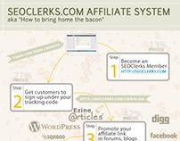 Affiliate Program by SEOClerks