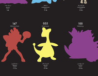 Pokemon Information Graphic