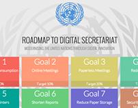 Roadmap to Digital Secretariat