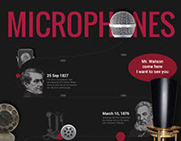 Microphone Timeline