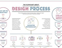 Work In Process Design Process Flowchart On Behance