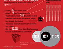 Infographics —Baha'i International Community