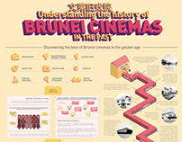 Brunei Cinemas | Process Chart